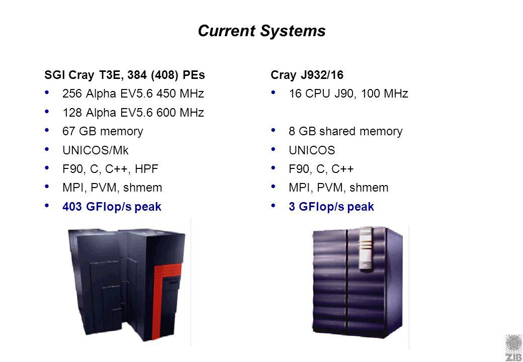 Current Systems SGI Cray T3E, 384 (408) PEs 256 Alpha EV5.6 450 MHz 128 Alpha EV5.6 600 MHz 67 GB memory UNICOS/Mk F90, C, C++, HPF MPI, PVM, shmem 40