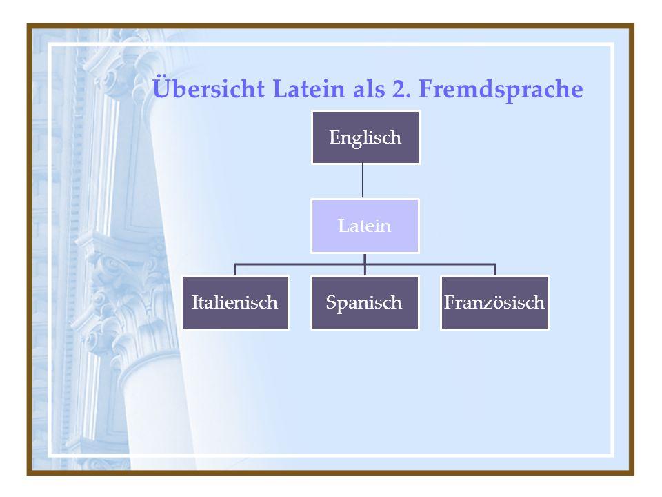 Übersicht Latein als 2. Fremdsprache Englisch Latein ItalienischSpanischFranzösisch