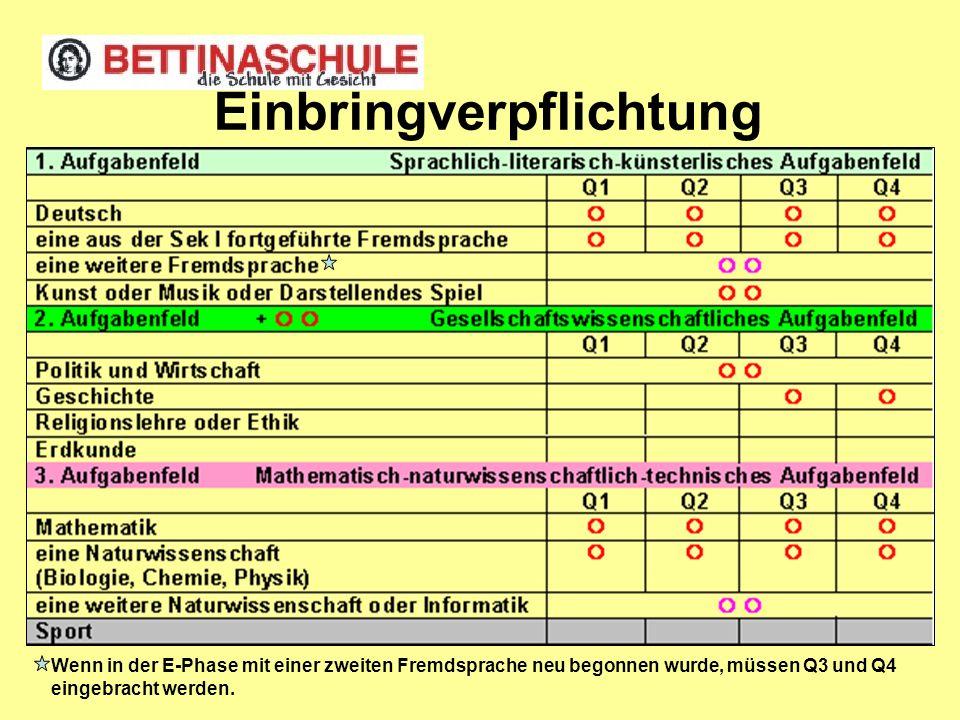 3. Zulassungsbedingungen zur Abiturprüfung