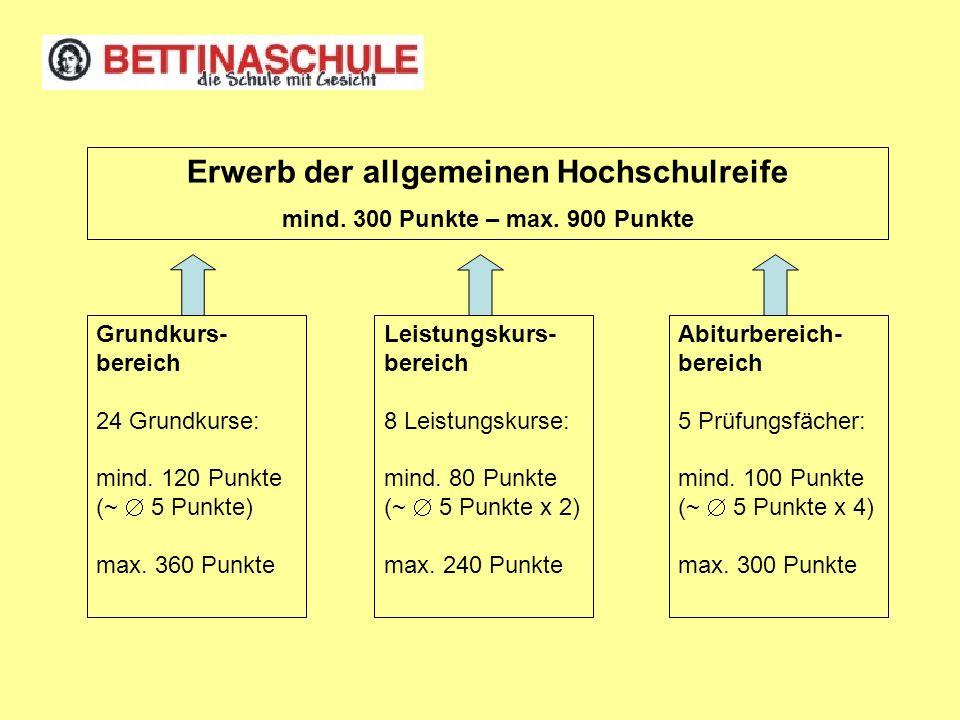 Grundkurs- bereich 24 Grundkurse: mind. 120 Punkte (~ 5 Punkte) max. 360 Punkte Leistungskurs- bereich 8 Leistungskurse: mind. 80 Punkte (~ 5 Punkte x
