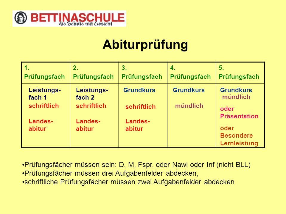 Abiturprüfung 1.Prüfungsfach 2. Prüfungsfach 3. Prüfungsfach 4.