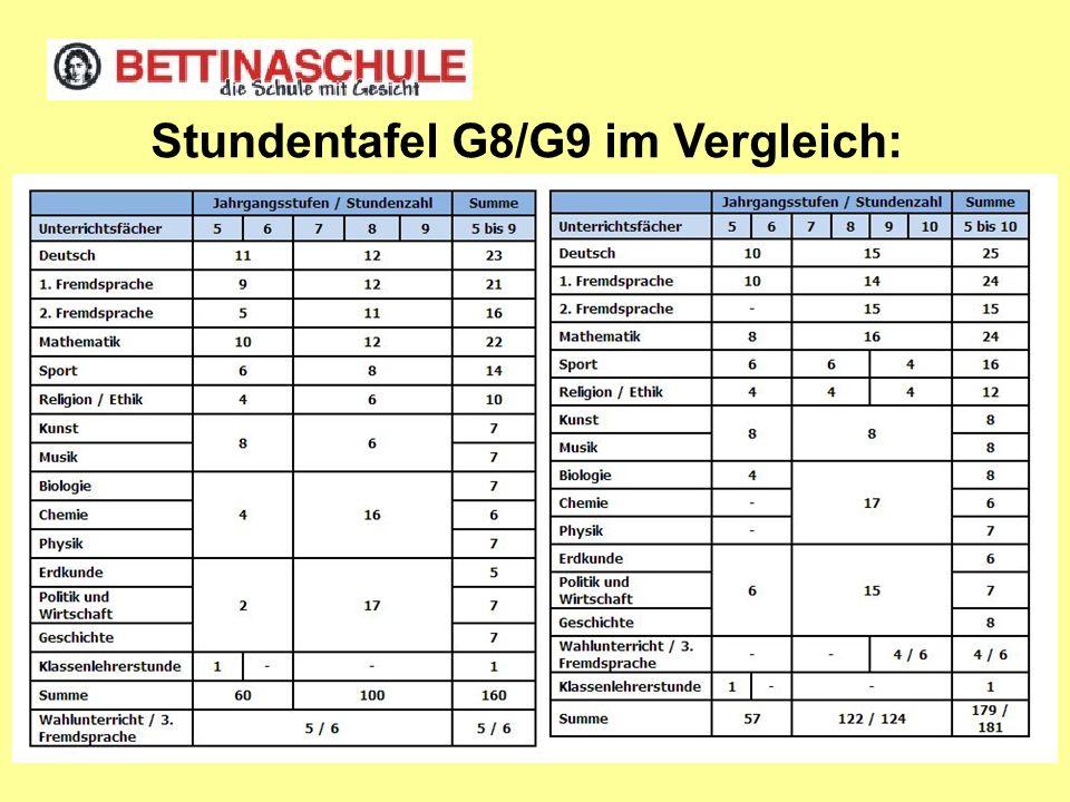 Stundentafel G8/G9 im Vergleich: