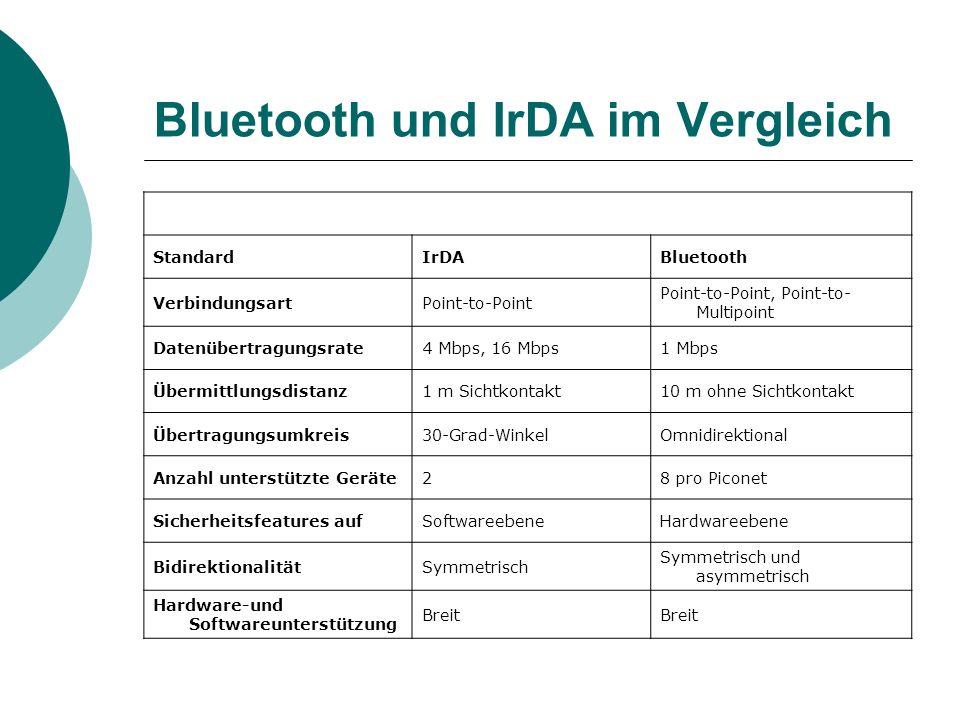 Bluetooth und IrDA im Vergleich StandardIrDABluetooth VerbindungsartPoint-to-Point Point-to-Point, Point-to- Multipoint Datenübertragungsrate4 Mbps, 1