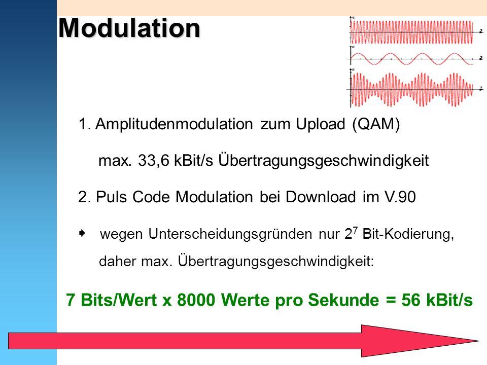 Modulation 1. Amplitudenmodulation zum Upload (QAM) max. 33,6 kBit/s Übertragungsgeschwindigkeit 2. Puls Code Modulation bei Download im V.90 wegen Un