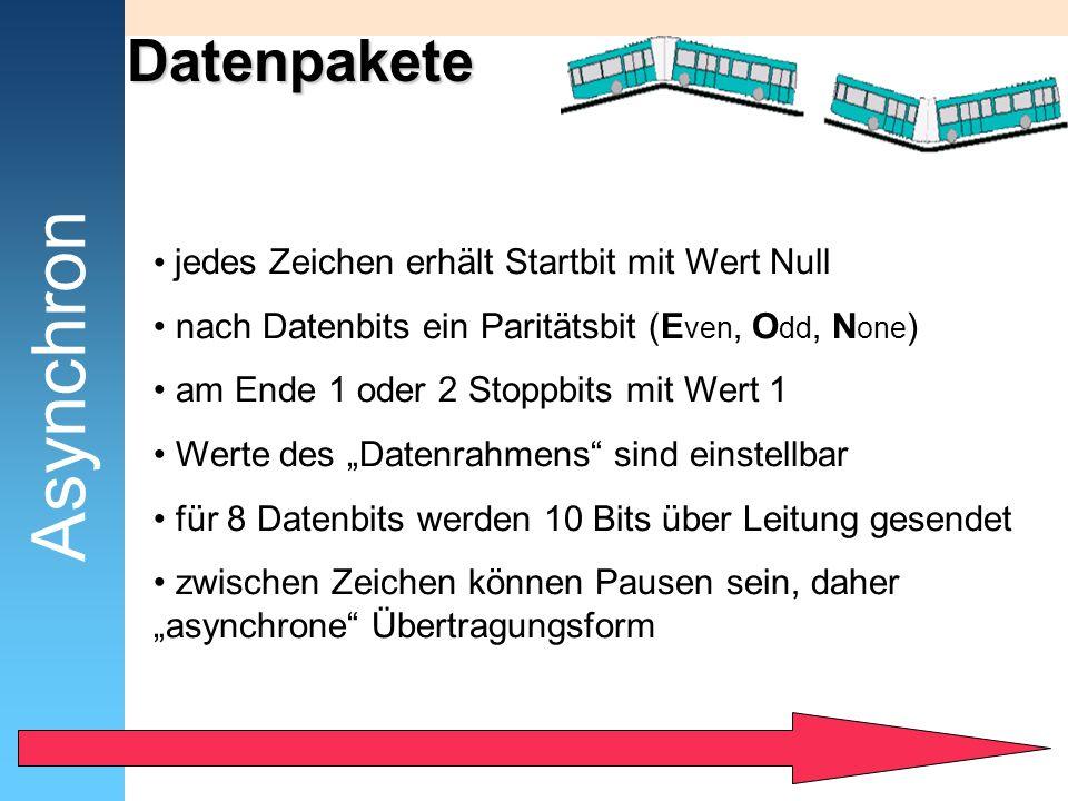 Datenpakete jedes Zeichen erhält Startbit mit Wert Null nach Datenbits ein Paritätsbit (E ven, O dd, N one ) am Ende 1 oder 2 Stoppbits mit Wert 1 Wer