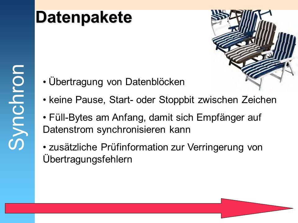 Datenpakete Übertragung von Datenblöcken keine Pause, Start- oder Stoppbit zwischen Zeichen Füll-Bytes am Anfang, damit sich Empfänger auf Datenstrom