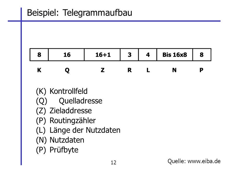 Beispiel: Telegrammaufbau (K) Kontrollfeld (Q) Quelladresse (Z) Zieladdresse (P)Routingzähler (L) Länge der Nutzdaten (N) Nutzdaten (P) Prüfbyte Quelle: www.eiba.de 12