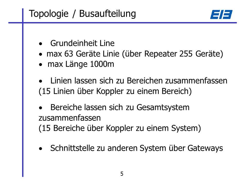 Topologie / Busaufteilung Grundeinheit Line max 63 Geräte Linie (über Repeater 255 Geräte) max Länge 1000m Linien lassen sich zu Bereichen zusammenfassen (15 Linien über Koppler zu einem Bereich) Bereiche lassen sich zu Gesamtsystem zusammenfassen (15 Bereiche über Koppler zu einem System) Schnittstelle zu anderen System über Gateways 55