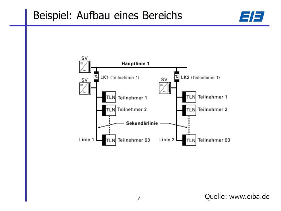 Beispiel: Aufbau eines Bereichs Quelle: www.eiba.de 7