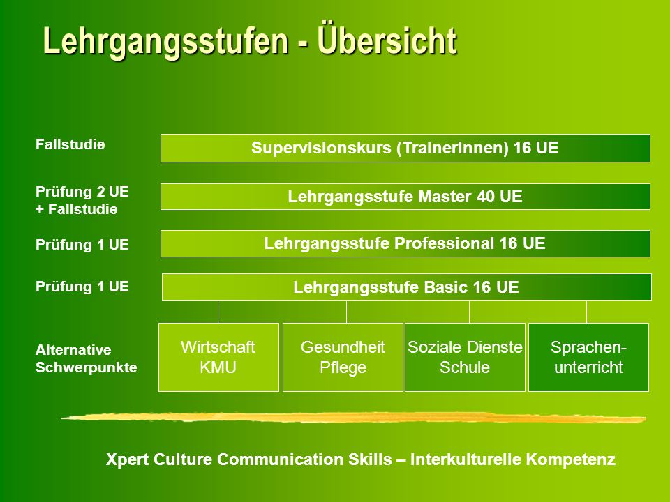Xpert Culture Communication Skills – Interkulturelle Kompetenz Lehrgangsstufen - Übersicht Wirtschaft KMU Gesundheit Pflege Soziale Dienste Schule Spr