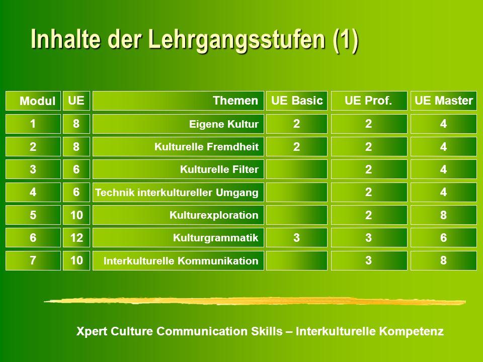 Xpert Culture Communication Skills – Interkulturelle Kompetenz Inhalte der Lehrgangsstufen (1) Modul UEThemenUE BasicUE Prof.UE Master 18 Eigene Kultu