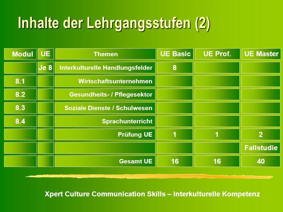 Xpert Culture Communication Skills – Interkulturelle Kompetenz Inhalte der Lehrgangsstufen (2) Je 8 Interkulturelle Handlungsfelder 8 8.1 Wirtschaftsu