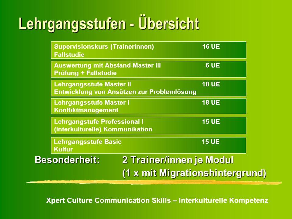 Xpert Culture Communication Skills – Interkulturelle Kompetenz Lehrgangsstufen - Übersicht Supervisionskurs (TrainerInnen) 16 UE Fallstudie Auswertung