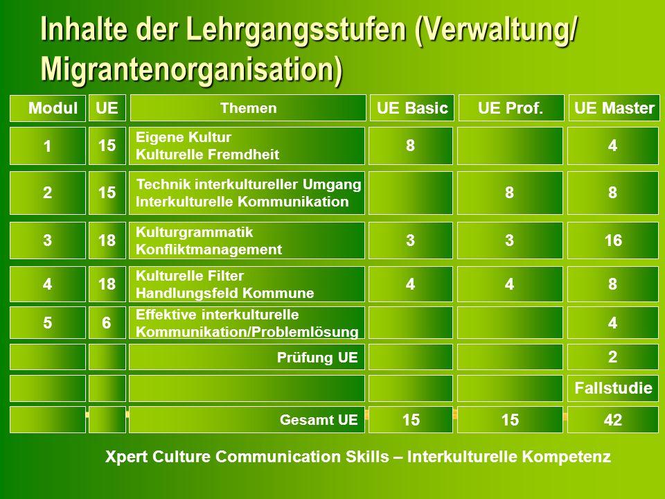 Xpert Culture Communication Skills – Interkulturelle Kompetenz Inhalte der Lehrgangsstufen (Verwaltung/ Migrantenorganisation) 1 15 Eigene Kultur Kult