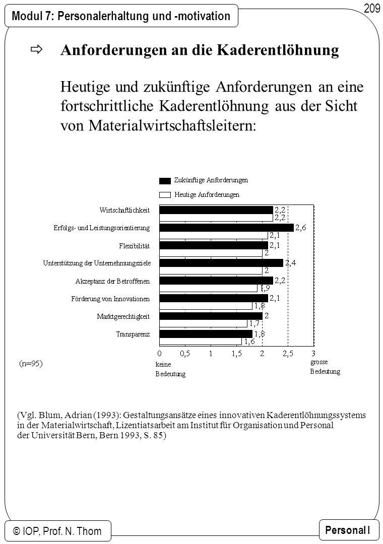 Modul 7: Personalerhaltung und -motivation © IOP, Prof. N. Thom Personal I 209 Anforderungen an die Kaderentlöhnung Heutige und zukünftige Anforderung