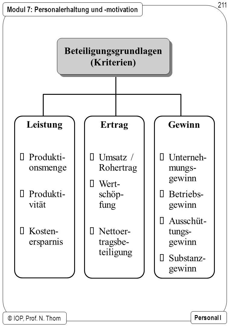 Modul 7: Personalerhaltung und -motivation © IOP, Prof. N. Thom Personal I 211 Beteiligungsgrundlagen (Kriterien) Beteiligungsgrundlagen (Kriterien) L