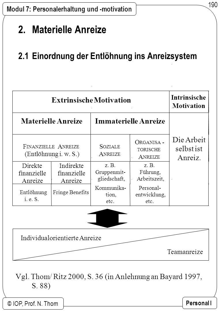 Modul 7: Personalerhaltung und -motivation © IOP, Prof. N. Thom Personal I 190 2.Materielle Anreize 2.1Einordnung der Entlöhnung ins Anreizsystem Indi
