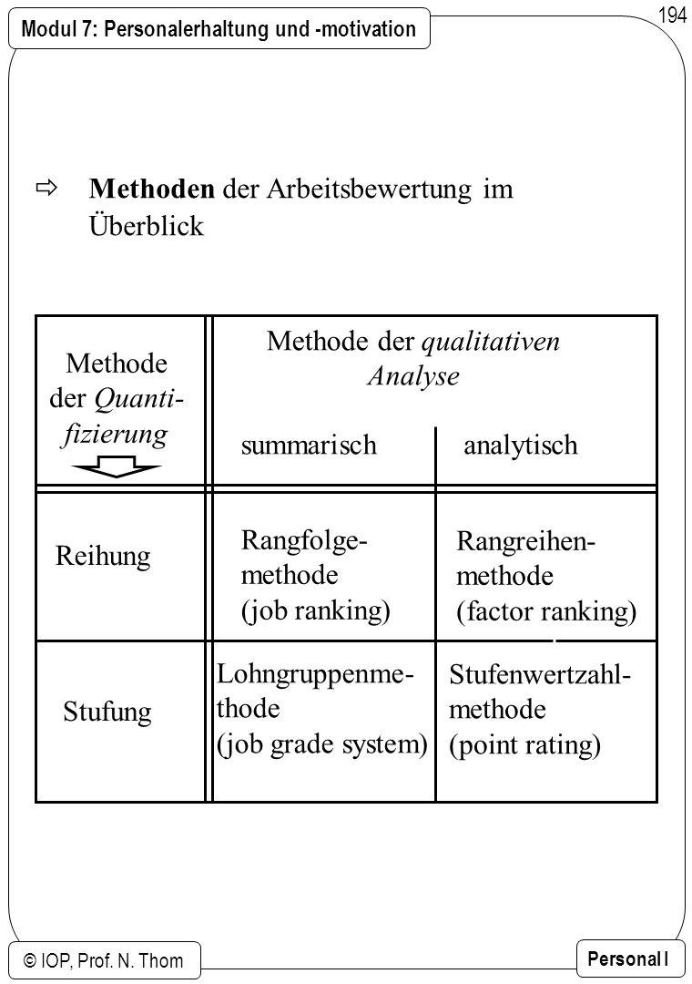 Modul 7: Personalerhaltung und -motivation © IOP, Prof. N. Thom Personal I 194 Methoden der Arbeitsbewertung im Überblick Methode der Quanti- fizierun