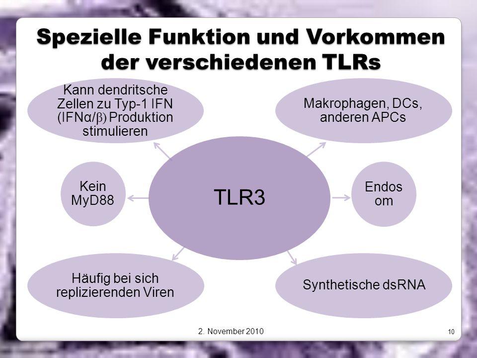 Spezielle Funktion und Vorkommen der verschiedenen TLRs TLR3 Makrophagen, DCs, anderen APCs Endos om Synthetische dsRNA Häufig bei sich replizierenden