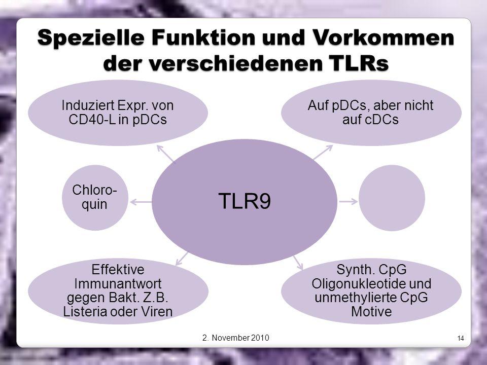 Spezielle Funktion und Vorkommen der verschiedenen TLRs TLR9 Auf pDCs, aber nicht auf cDCs Synth. CpG Oligonukleotide und unmethylierte CpG Motive Eff