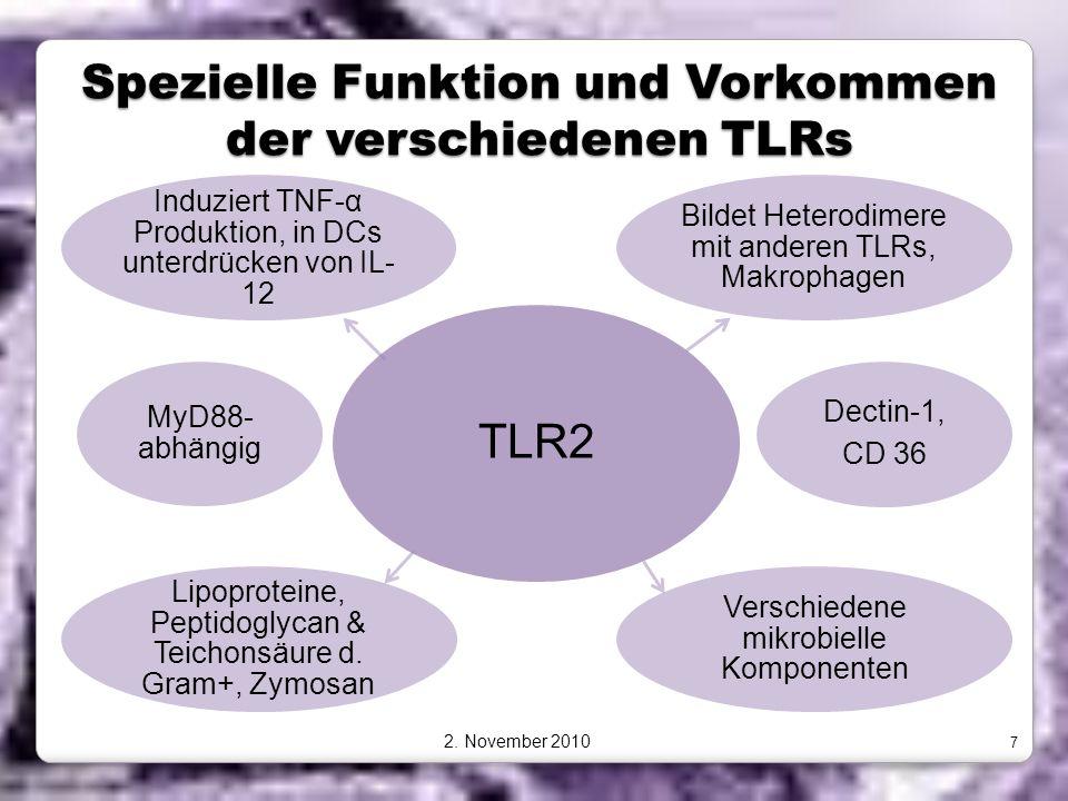 Spezielle Funktion und Vorkommen der verschiedenen TLRs TLR2 Bildet Heterodimere mit anderen TLRs, Makrophagen Dectin-1, CD 36 Verschiedene mikrobiell