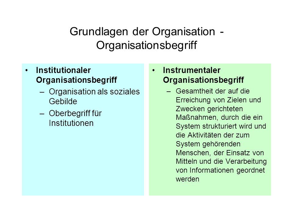 Grundlagen der Organisation - Organisationsbegriff Institutionaler Organisationsbegriff –Organisation als soziales Gebilde –Oberbegriff für Institutio