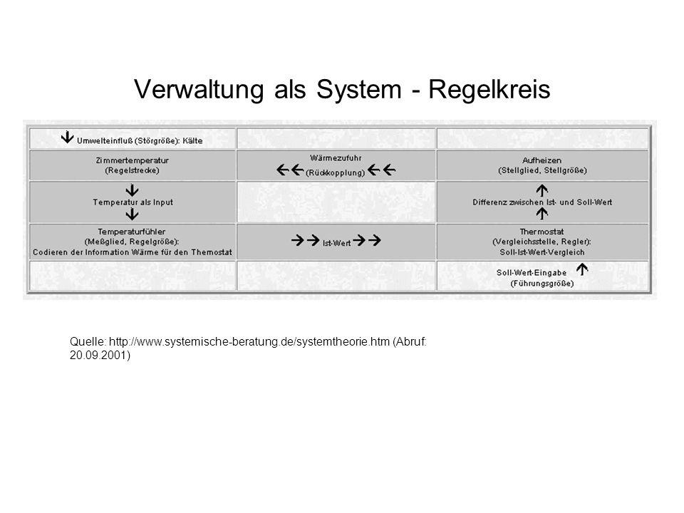 Verwaltung als System - Regelkreis Quelle: http://www.systemische-beratung.de/systemtheorie.htm (Abruf: 20.09.2001)