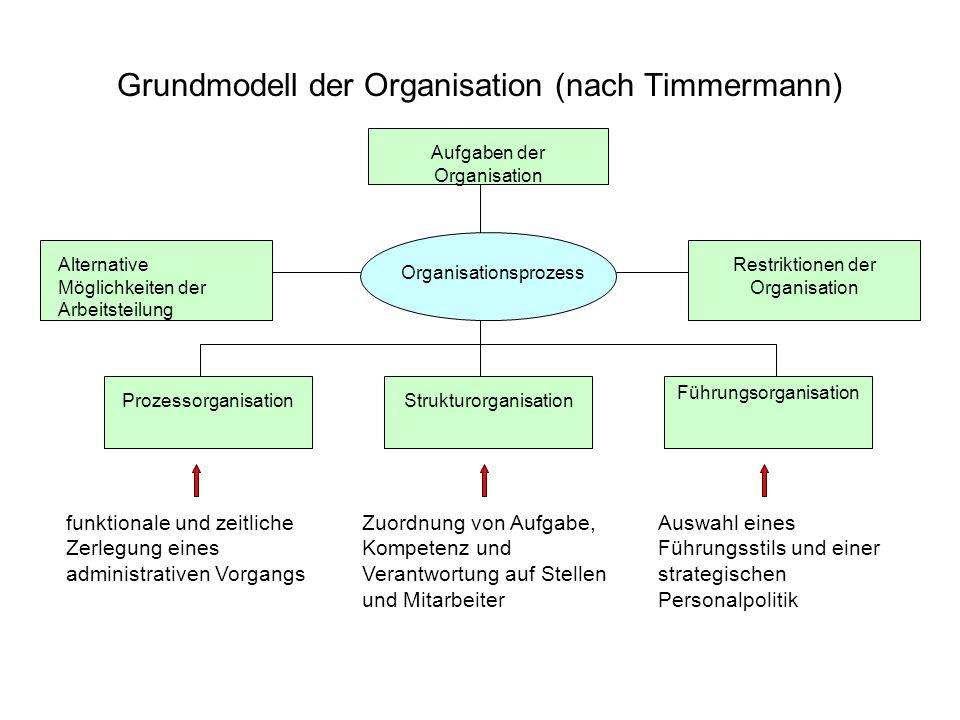 Grundmodell der Organisation (nach Timmermann) Aufgaben der Organisation Organisationsprozess Restriktionen der Organisation Alternative Möglichkeiten
