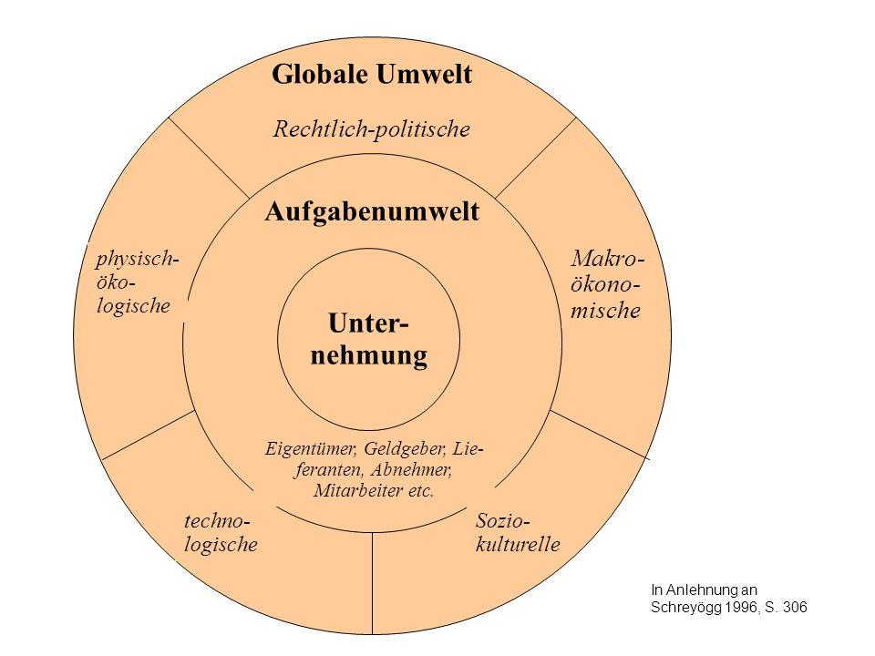 Globale Umwelt Rechtlich-politische Aufgabenumwelt Unter- nehmung Makro- ökono- mische physisch- öko- logische Sozio- kulturelle techno- logische Eige