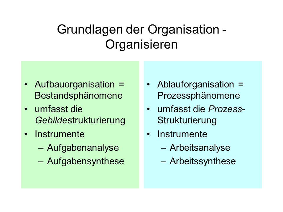 Grundlagen der Organisation - Organisieren Aufbauorganisation = Bestandsphänomene umfasst die Gebildestrukturierung Instrumente –Aufgabenanalyse –Aufg