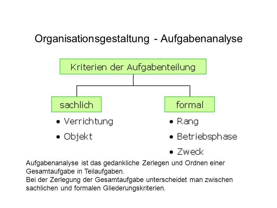 Organisationsgestaltung - Aufgabenanalyse Aufgabenanalyse ist das gedankliche Zerlegen und Ordnen einer Gesamtaufgabe in Teilaufgaben. Bei der Zerlegu