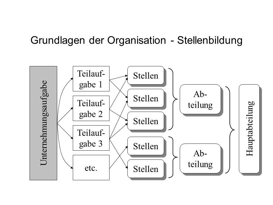 Grundlagen der Organisation - Stellenbildung Unternehmungsaufgabe Teilauf- gabe 1 Teilauf- gabe 2 Teilauf- gabe 3 etc. Stellen Ab- teilung Ab- teilung