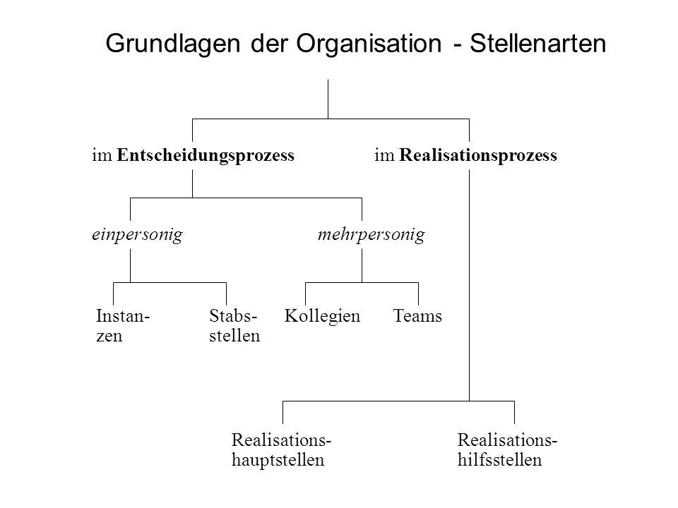 Grundlagen der Organisation - Stellenarten im Entscheidungsprozessim Realisationsprozess einpersonigmehrpersonig Instan-Stabs- Kollegien Teams zenstel