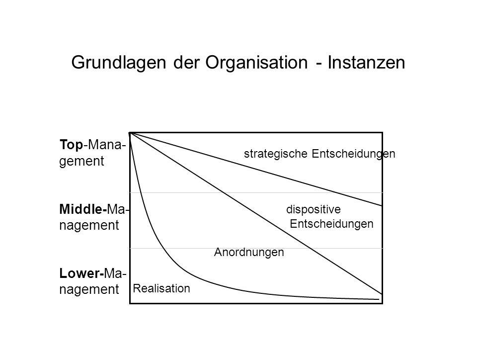 Grundlagen der Organisation - Instanzen strategische Entscheidungen dispositive Entscheidungen Anordnungen Realisation Top-Mana- gement Middle-Ma- nag