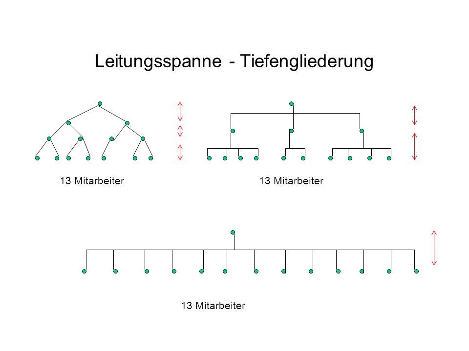 Leitungsspanne - Tiefengliederung 13 Mitarbeiter