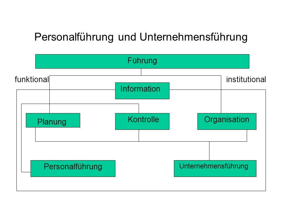 Personalführung und Unternehmensführung Führung Information funktionalinstitutional Planung KontrolleOrganisation Personalführung Unternehmensführung