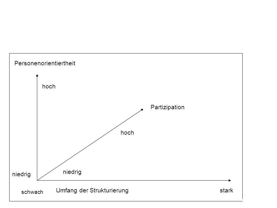 Umfang der Strukturierung Personenorientiertheit Partizipation hoch niedrig hoch schwach niedrig stark