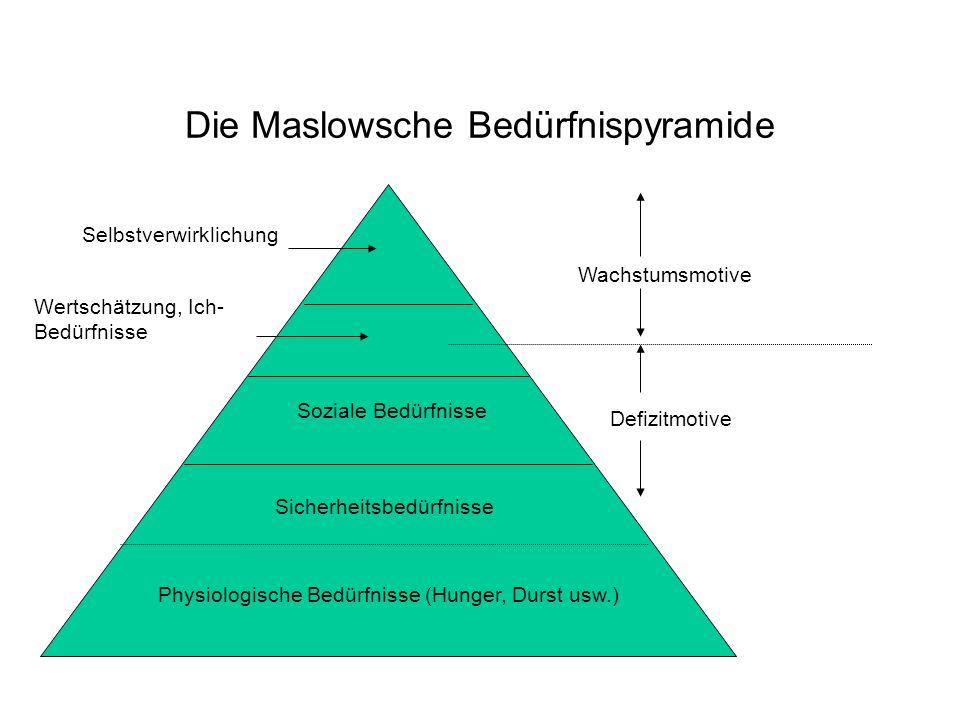 Die Maslowsche Bedürfnispyramide Wachstumsmotive Defizitmotive Selbstverwirklichung Wertschätzung, Ich- Bedürfnisse Soziale Bedürfnisse Sicherheitsbed