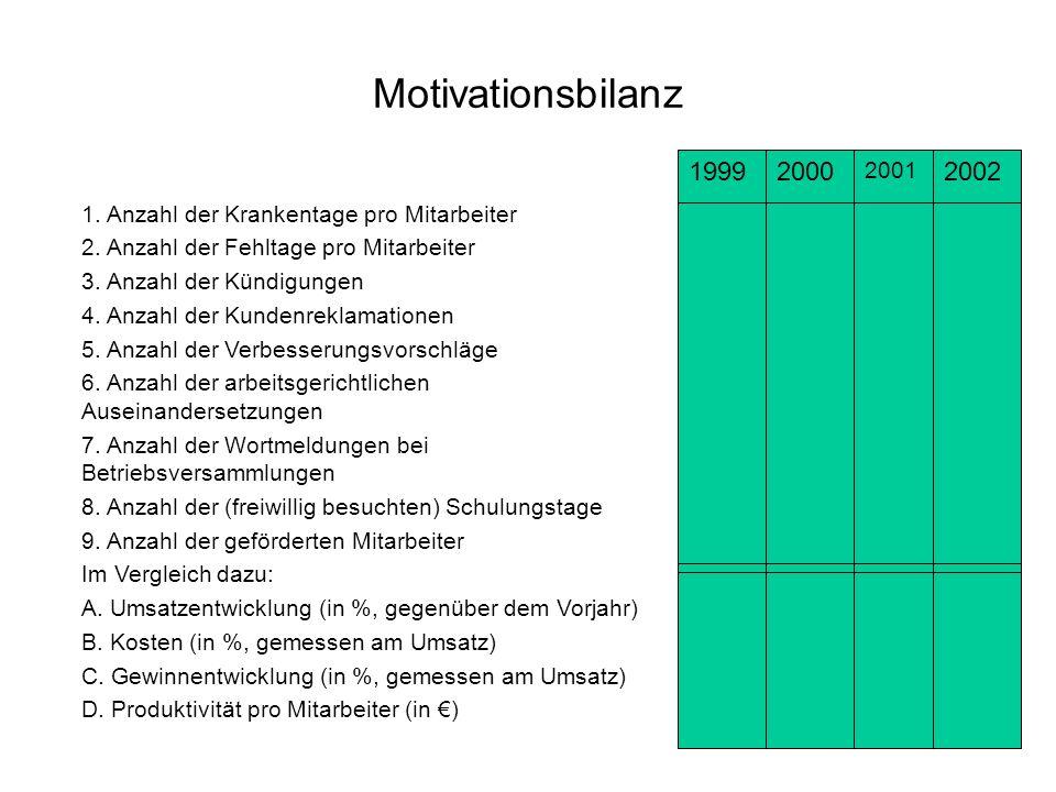 Motivationsbilanz 1. Anzahl der Krankentage pro Mitarbeiter 2. Anzahl der Fehltage pro Mitarbeiter 3. Anzahl der Kündigungen 4. Anzahl der Kundenrekla