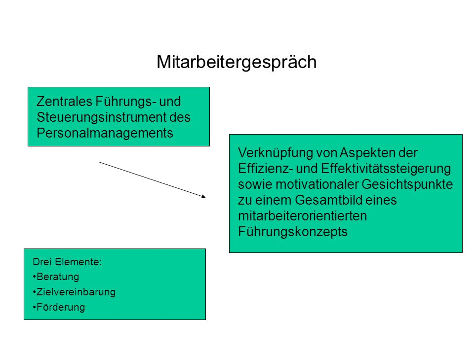 Mitarbeitergespräch Zentrales Führungs- und Steuerungsinstrument des Personalmanagements Verknüpfung von Aspekten der Effizienz- und Effektivitätsstei
