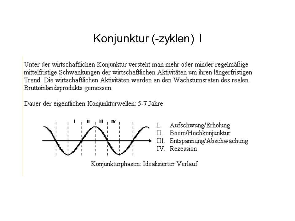 Konjunktur (-zyklen) I