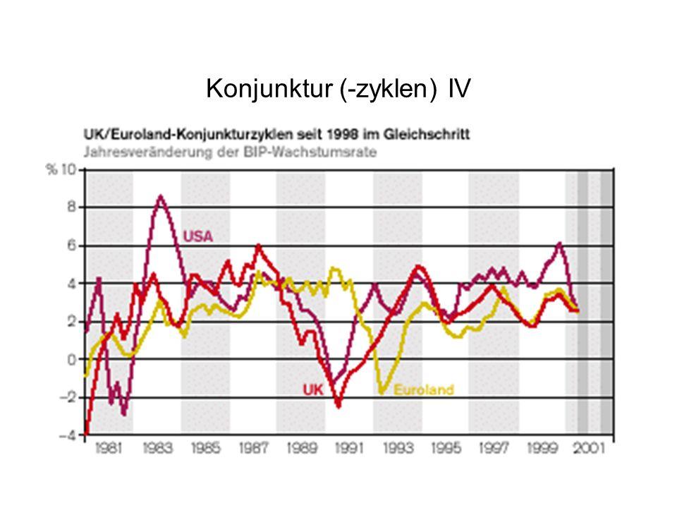 Konjunktur (-zyklen) IV