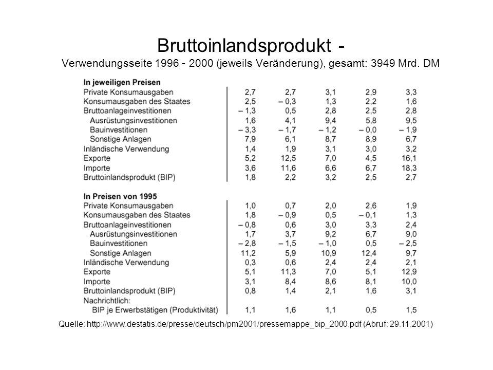 Bruttoinlandsprodukt - Verwendungsseite 1996 - 2000 (jeweils Veränderung), gesamt: 3949 Mrd. DM Quelle: http://www.destatis.de/presse/deutsch/pm2001/p