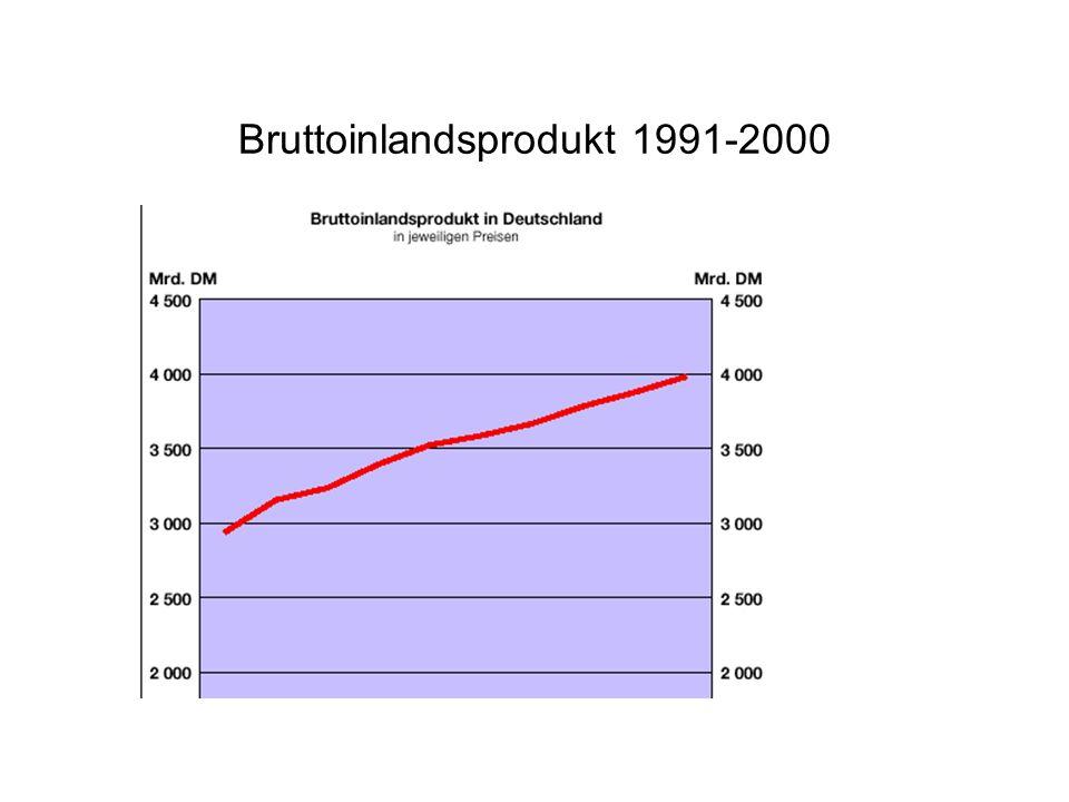 Bruttoinlandsprodukt 1991-2000