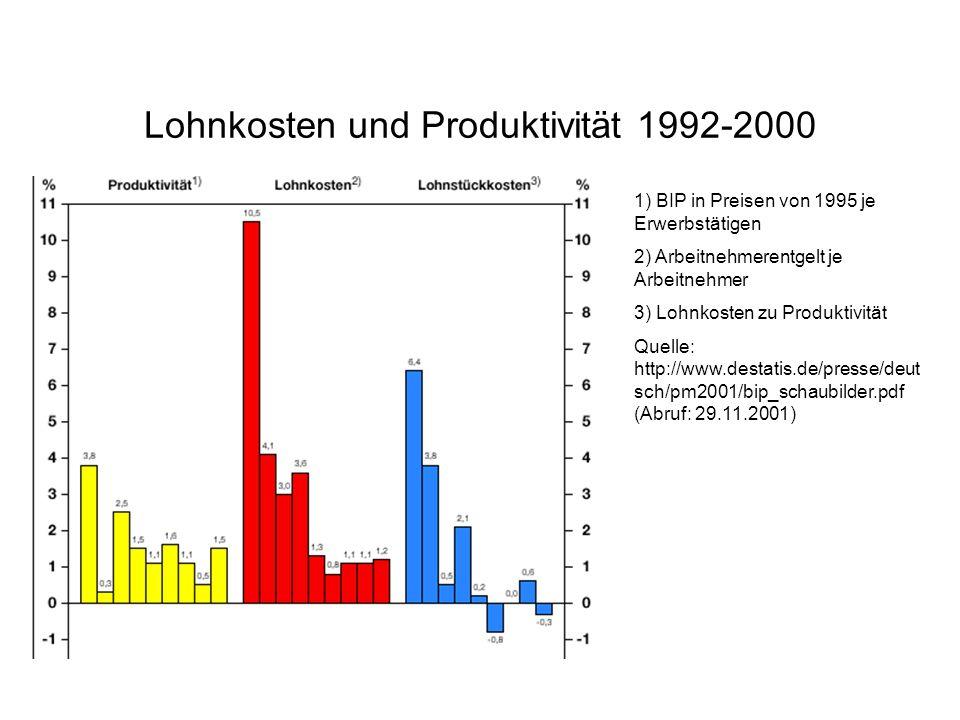 Lohnkosten und Produktivität 1992-2000 1) BIP in Preisen von 1995 je Erwerbstätigen 2) Arbeitnehmerentgelt je Arbeitnehmer 3) Lohnkosten zu Produktivi