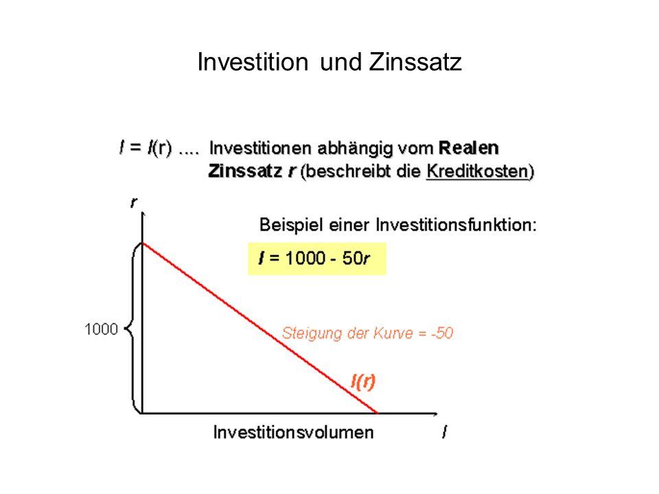 Investition und Zinssatz