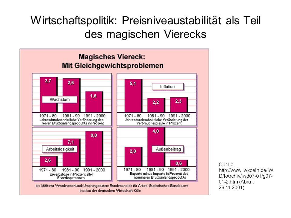 Wirtschaftspolitik: Preisniveaustabilität als Teil des magischen Vierecks Quelle: http://www.iwkoeln.de/IW D/I-Archiv/iwd07-01/g07- 01-2.htm (Abruf: 2