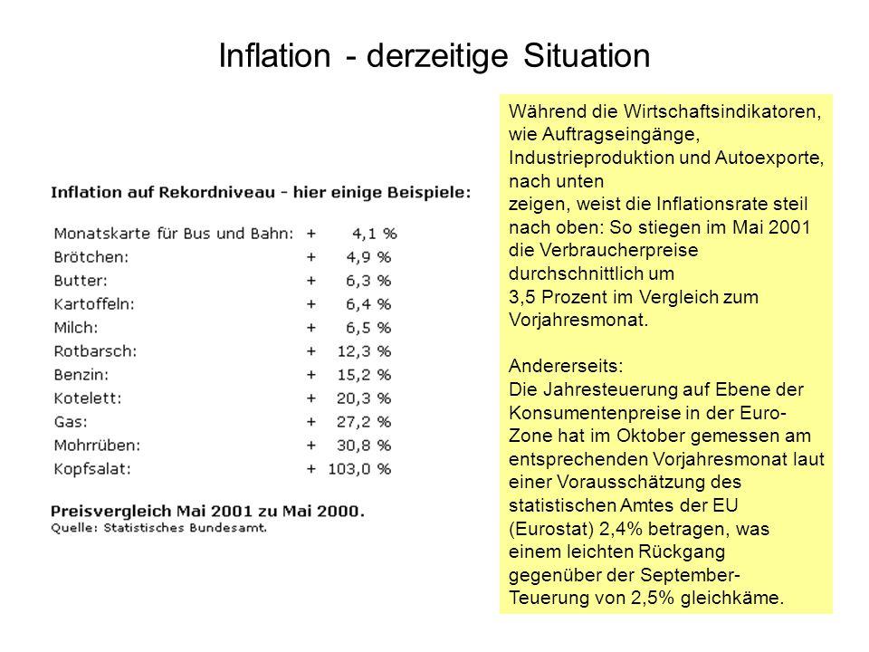 Inflation - derzeitige Situation Während die Wirtschaftsindikatoren, wie Auftragseingänge, Industrieproduktion und Autoexporte, nach unten zeigen, wei