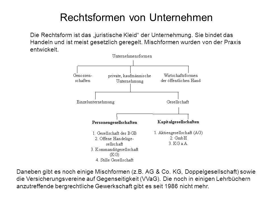 Rechtsformen - Gesellschaft mit beschränkter Haftung (GmbH) kleine Schwester der AG Rechtsgrundlage: GmbHG Bedeutung: hoch Organe: –Geschäftsführung –evtl.