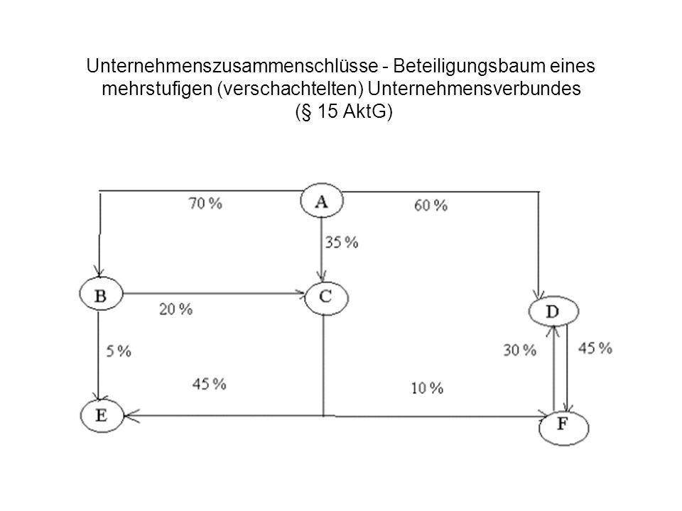 Unternehmenszusammenschlüsse - Beteiligungsbaum eines mehrstufigen (verschachtelten) Unternehmensverbundes (§ 15 AktG)